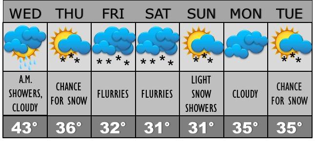 corak-allissa-weather-forecast-2