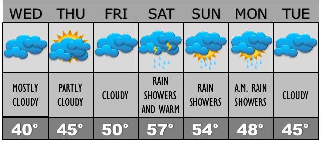corak-allissa-weather-jan-18