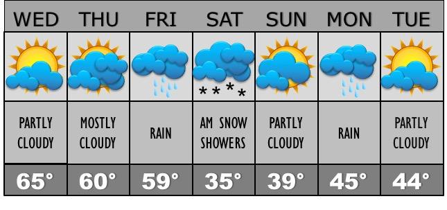 corak-allissa-weather-forecast