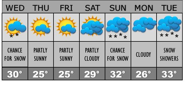 corakallissa-weather-forecast-feb-1